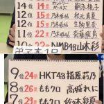 【カントリー・ガールズ】週刊文春の好きなアイドルランキングでハロプロからは唯一嗣永桃子がランクイン