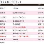 大学生が選ぶアイドルオタクだと思うアイドルランキング公開 第3位に譜久村聖